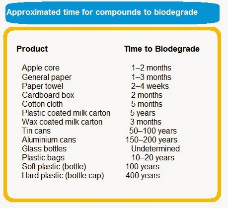Different compunds takes different time to biodegrade in a marine environment