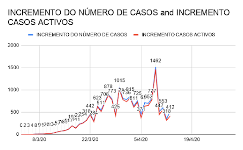 INCREMENTO DE NOVOS CASOS E CASOS ACTIVOS
