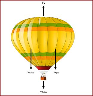 Penerapan Hukum Archimedes Pada Balon Udara