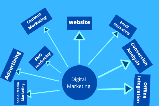 7 Digital Marketing Tips That Apply To Your Business | hyperteck
