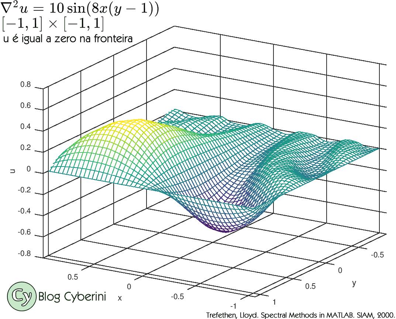 Solução da equação de Poisson no Octave