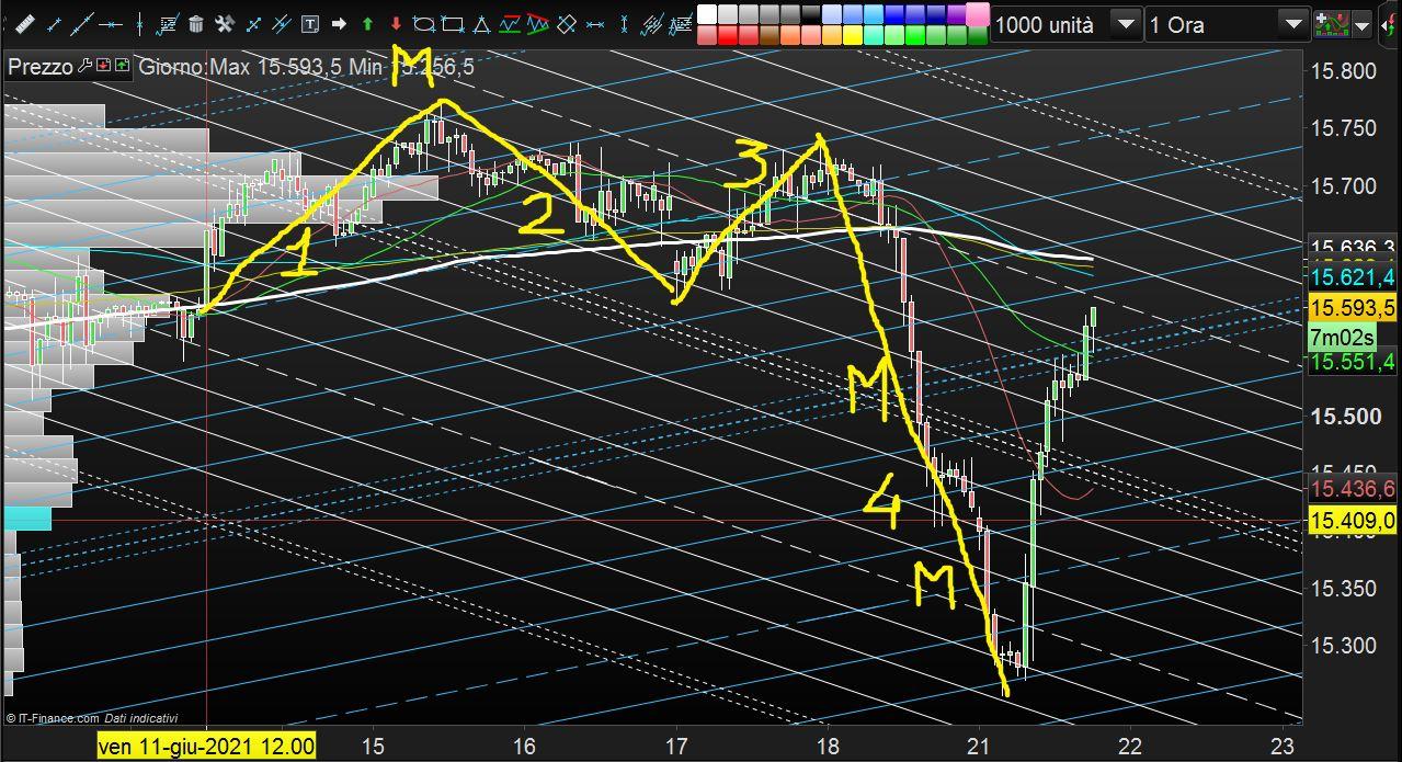 strategia trading settimanale)