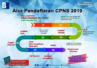 info alur pendaftaran cpns 2019