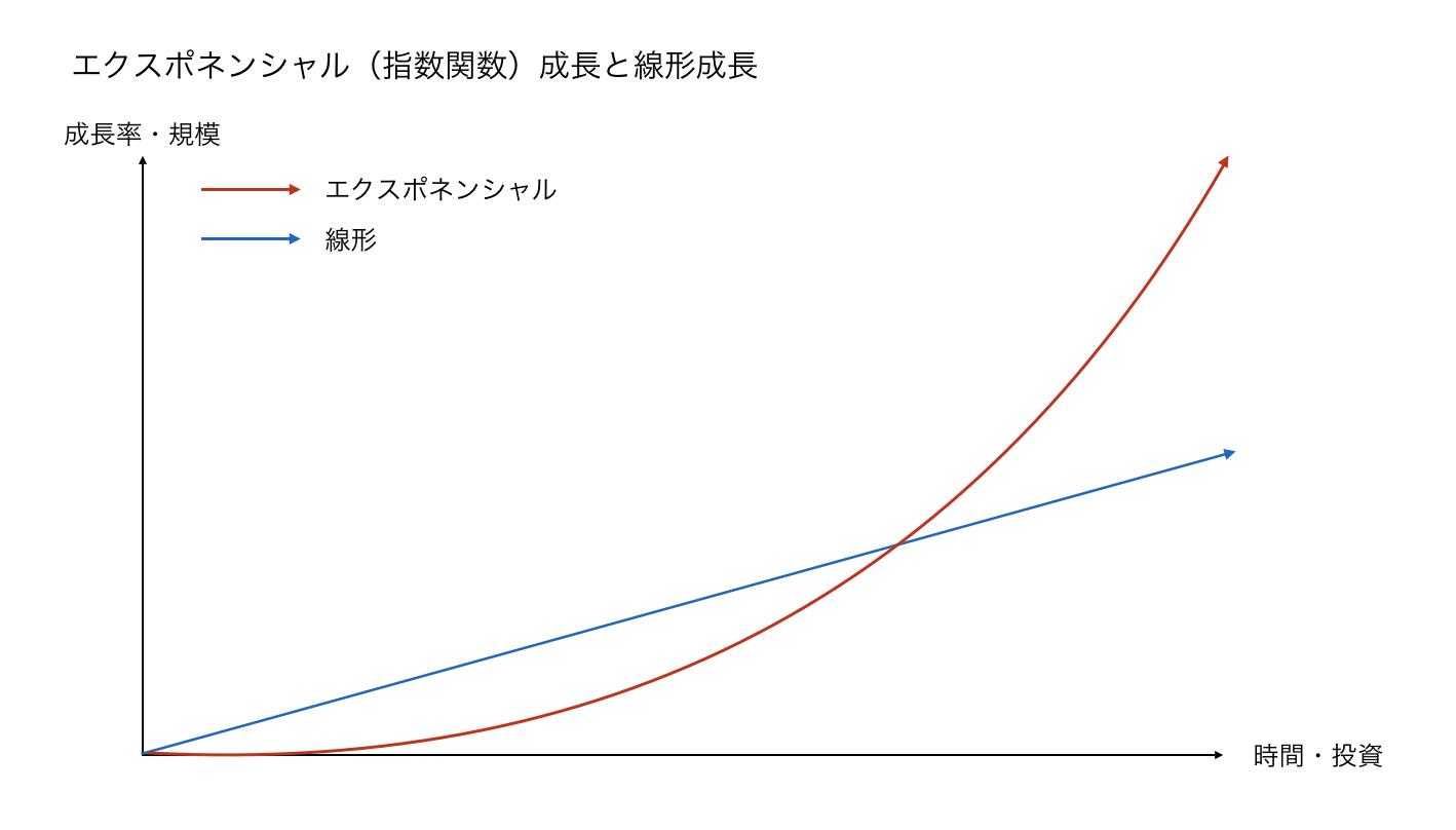 社長Blog Vol.6:エクスポネンシャル(指数関数的成長)を遂げよう ...