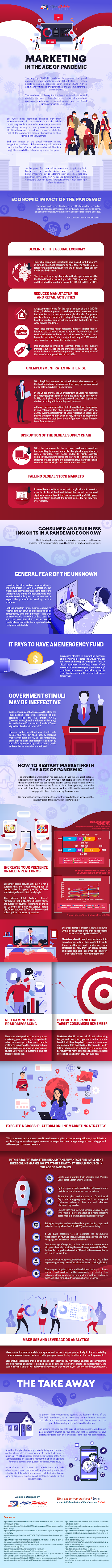 Marketing in the Age of Pandemic #infographic #Business #Marketing