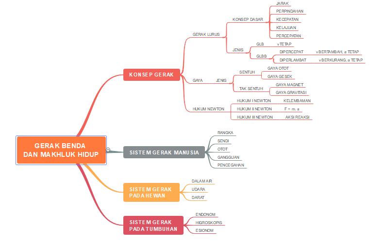 Mind Map (Peta Konsep) Gerak Benda dan Makhluk Hidup - Konsep Gerak