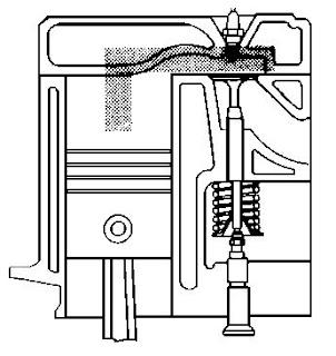 macam tipe ruang bakar disesuaikan dengan letak katup masuk dan katup buang Jenis - Jenis Ruang Bakar Berdasarkan Letak Katupnya