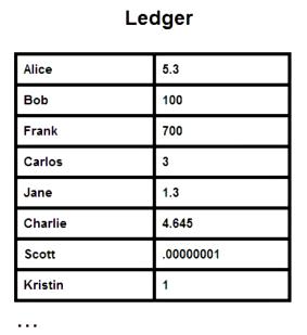 Bitcoin Mining Software Comparison Bigchaindb Ethereum