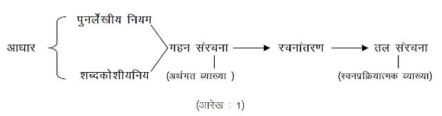 अनुवाद : स्वरूप, प्रक्रिया एवं सीमाएँ