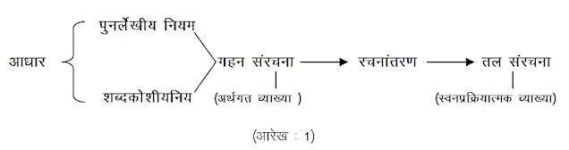 अनुवाद की प्रक्रिया