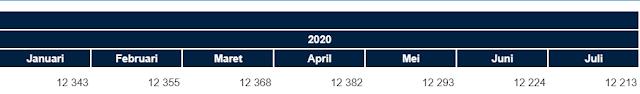 Harga beras menurut BPS 2020