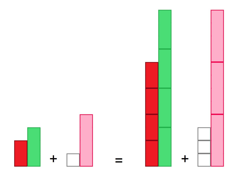 Median Don Steward Mathematics Teaching Adding Fractions