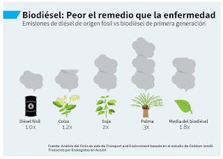http://www.eldiario.es/sociedad/cultivo-producir-biocombustible-contamina-gasolina_0_508149939.html