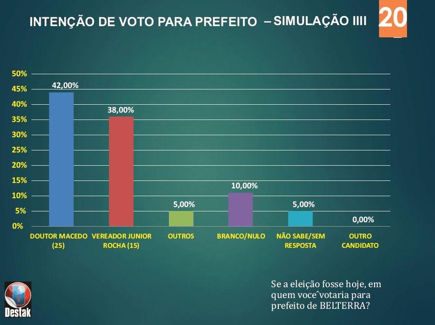 pesquisa simulada em Belterra 2020