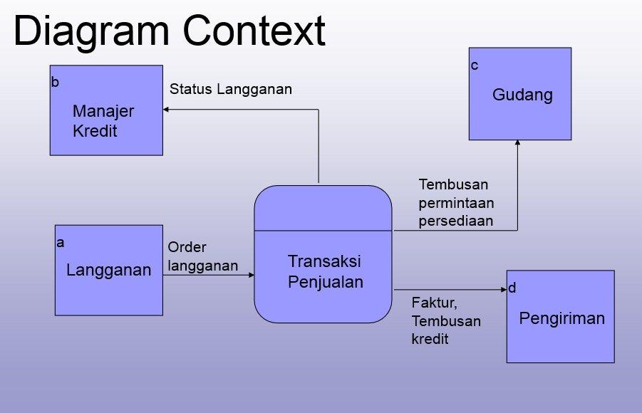 Task alda dwi meilinda merupakan pemecahan dari diagram konteks ke diagram nol di dalam diagram nol ini memuat penyimpanan data ccuart Choice Image