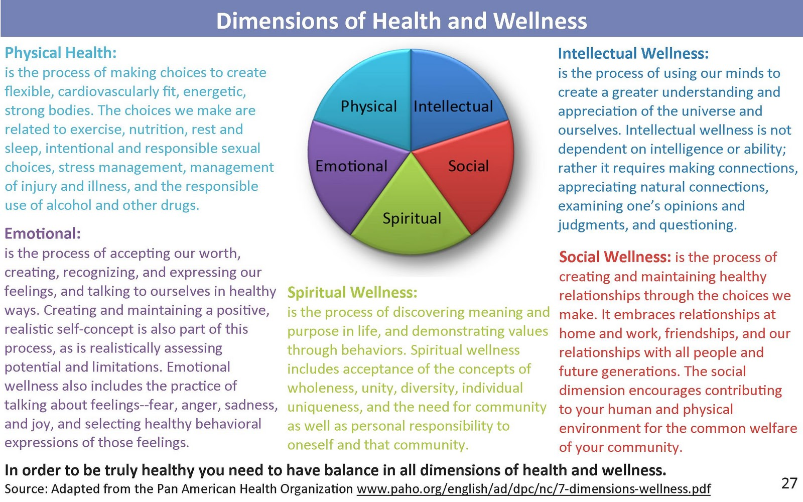 Dimensions Of Health And Wellness Images