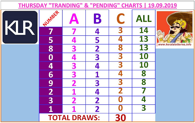 Kerala lottery result ABC and All Board winning number chart of latest 30 draws of Thursday Karunya plus  lottery. Karunya plus  Kerala lottery chart published on 19.09.2019