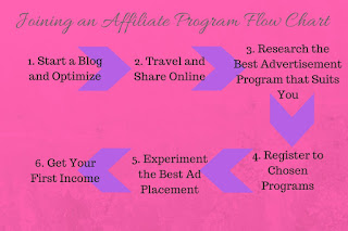 how to earn in travelbook affiliate