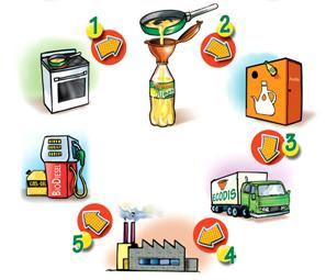 Los ingredientes de la vida reciclar el aceite y hacer for Reciclar aceite de cocina