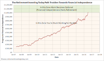 Path trodden towards financial independence