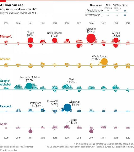 Покупки и инвестиции Microsoft, Amazon, Google/Alphabet, Facebook и Apple с 2009 по 2019 гг.