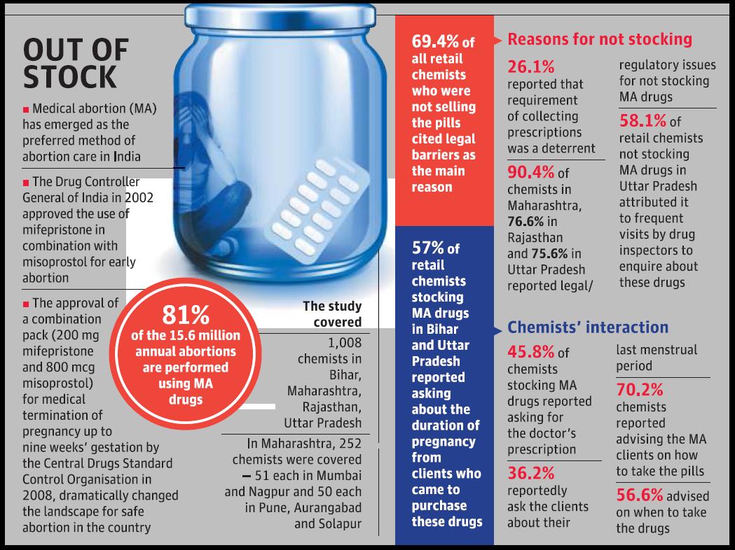 Just 1.2% chemists stock abortion pills in Maharashtra: study
