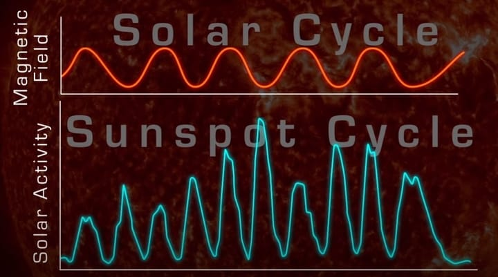 Solar Cycle image.