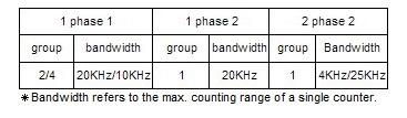 Thông số bộ đếm xung tốc độ cao của PLC Delta DVP10SX11T và DVP10SX11R