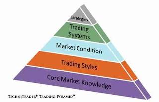 technitrader® trading pyramid™ - technitrader