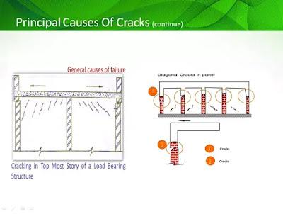 principal causes of cracks in building