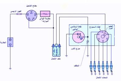شرح نظام الاشعال التقليدي