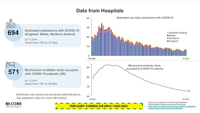 050620 number of people in hospitals UK
