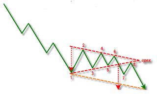 cara analisa teknikal forex terbaik dan akurat