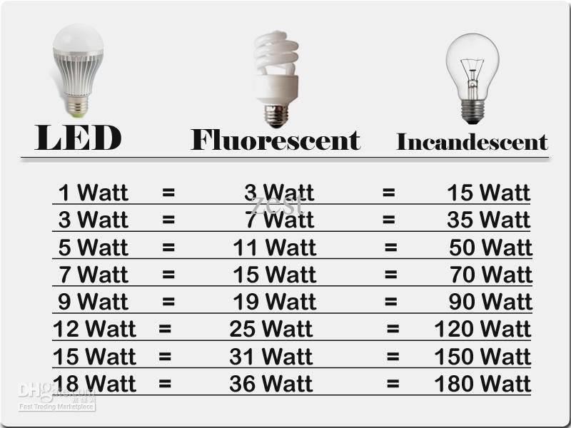 arquitetando na net  tabela de convers u00e3o de watt  led x