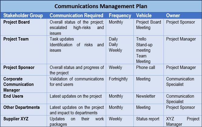 Communications Management Plan, project communication management