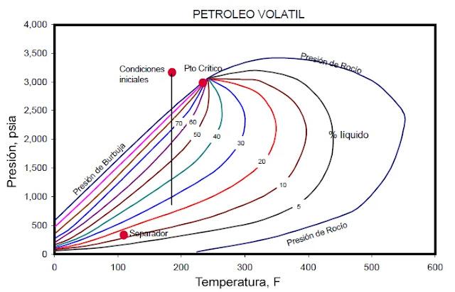 Diagrama de Fases generalizado para un Petróleo Volátil