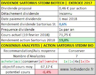 Action Sartorius Stedim Bio dividende par action exercice 2017