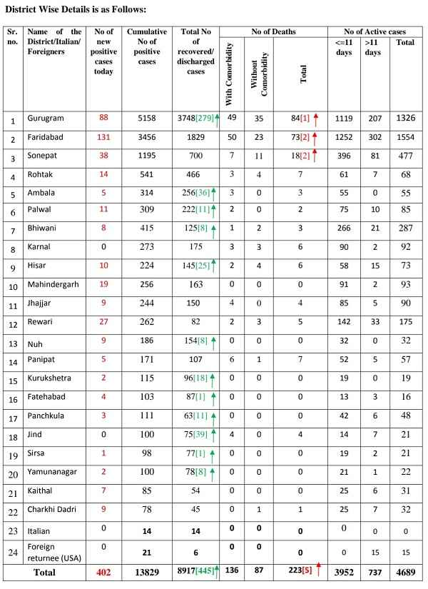 haryana-corona-update