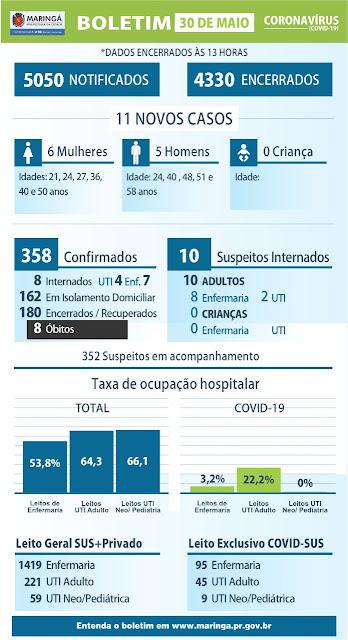 Boletim da covid-19 em Maringá no dia 30 de maio. Café com Jornalista