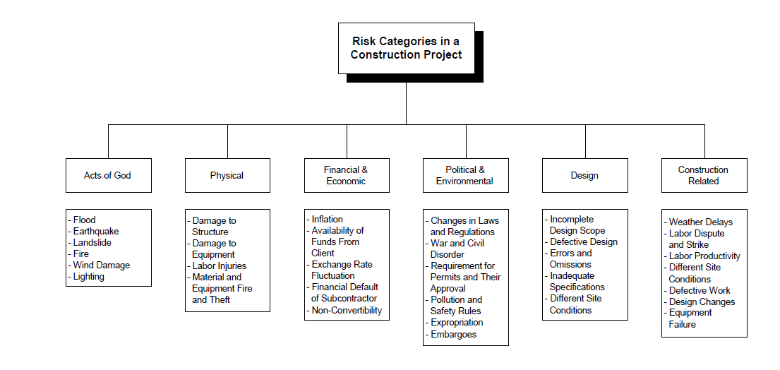 Software development methodology importance of risk Construction types insurance