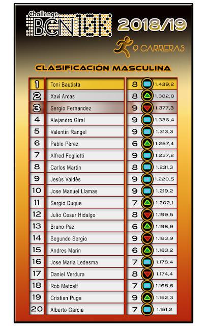 Clasificación Masculina ChallengeBCN10K 2018/19 - 9 carreras