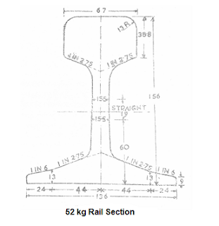 Requirements of an Ideal Rail Section Civil Lead