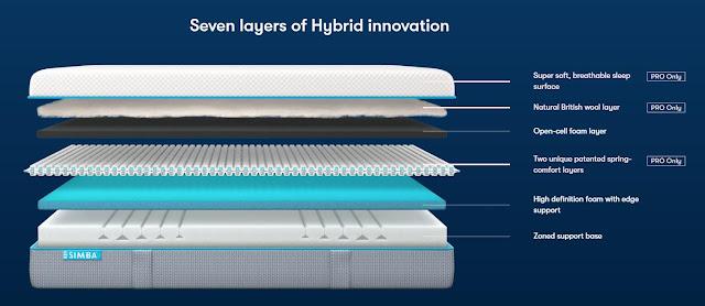 Hybrid Pro foam mattress