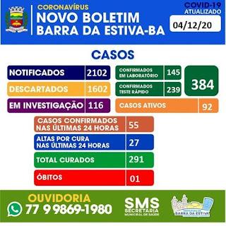55 novos casos de Covid-19 foram registrados em Barra da Estiva