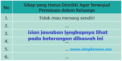 tabel Sikap yang Harus Dimiliki Agar Terwujud Persatuan dalam Keluarga www.simplenews.me