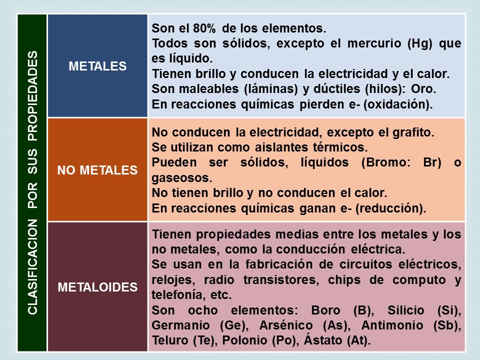 Biologa didctica nsc 2 tabla peridica y calor nsc 2 tabla peridica y calor urtaz Image collections