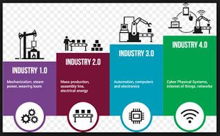 Industri 4.0 adalah nama tren otomasi dan pertukaran data terkini dalam teknologi pabrik. Istilah ini mencakup sistem siber-fisik, internet untuk segala, komputasi awan, dan komputasi kognitif.