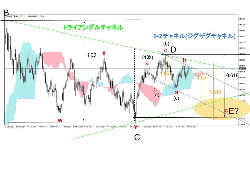 ドル円FX日足チャート