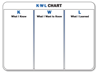 kwl chart template word document - peace love pencils january 2012