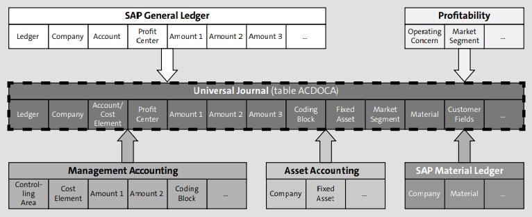 Configurar GL en SAP S4HANA Finance | Consultoría SAP